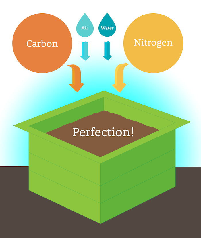 COMPOST-REVOLUTION-carbon-nitrogen-air